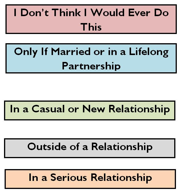 progression of a relationship