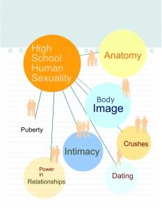 HighSchoolHumanSexuality